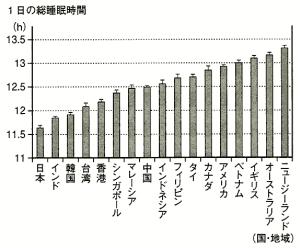 3歳以下の子どもの1日の総睡眠時間の国際比較